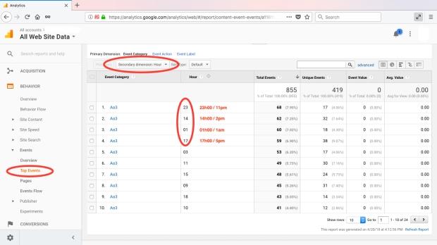 How to Interpret Your AO3 Fanfiction Data using Google
